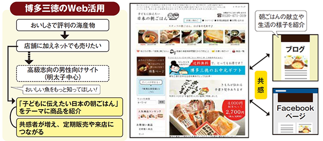 博多三徳Web活用事例