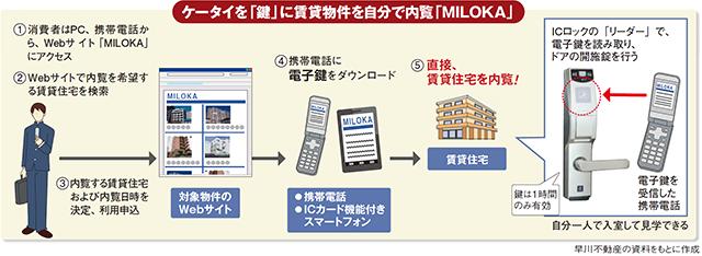 携帯を「鍵」に賃貸物件を自分で内覧「MILOKA」