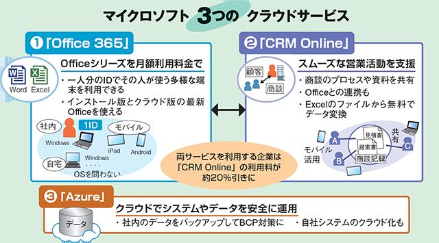 マイクロソフト3つのクラウドサービス