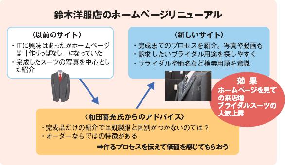 鈴木洋服店のホームページリニューアル