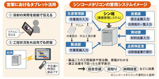 営業におけるタブレット活用