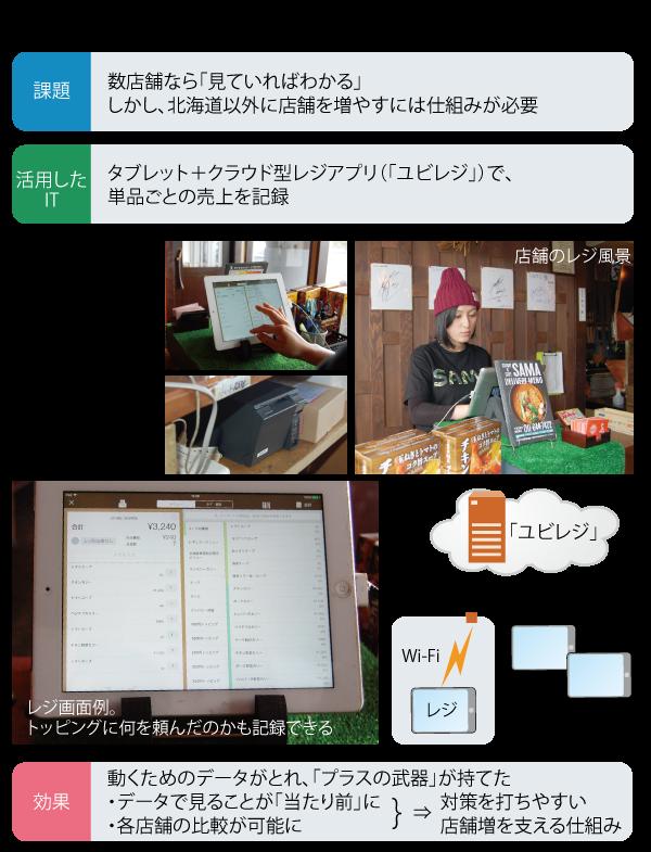 SAMAのタブレット型レジ導入