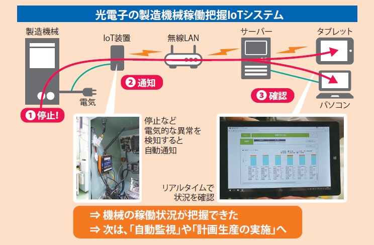 光電子の製造機械稼働把握IoTシステム