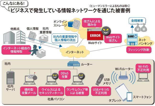 ネットワークを介したサイバー攻撃の例