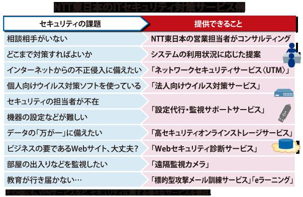 NTT東日本のITセキュリティ対策サービス例
