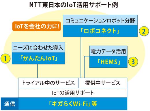 NTT東日本のIoT活用サポート例