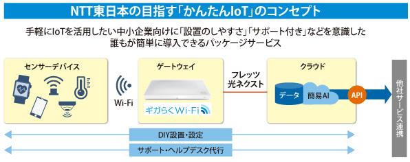 NTT東日本の目指す「かんたんIoT」のコンセプト
