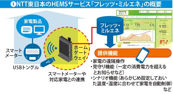 NTT東日本のHEMSサービス「フレッツ・ミルエネ」の概要