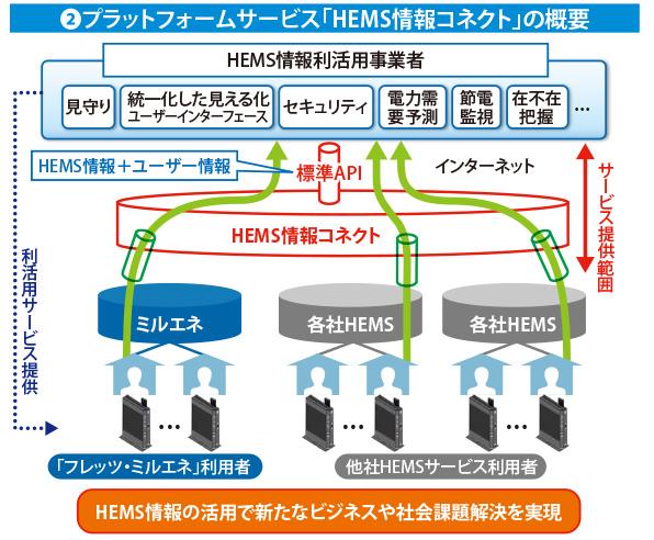 プラットフォームサービス「HEMS情報コネクト」の概要