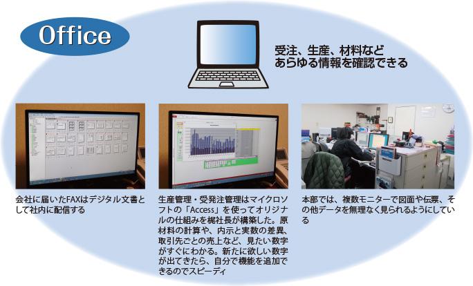 オフィスでは受注、生産、材料などあらゆる情報を確認できる