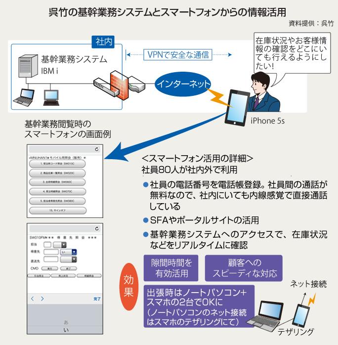 呉竹の基幹業務システムとスマートフォンからの情報活用