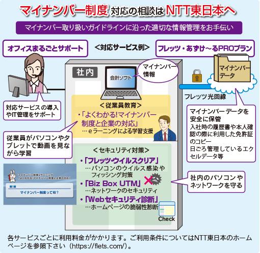 マイナンバー制度対応の相談はNTT東日本へ