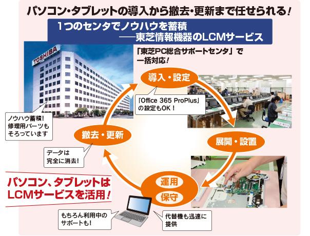 東芝情報機器のLCMサービス