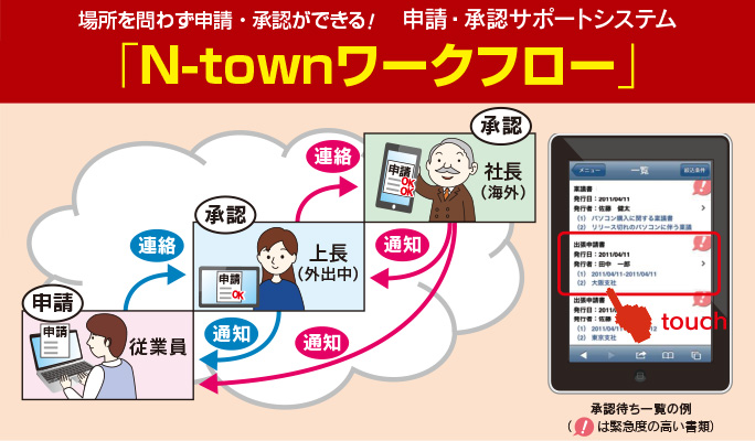 NEC「N-Town」ワークフロー