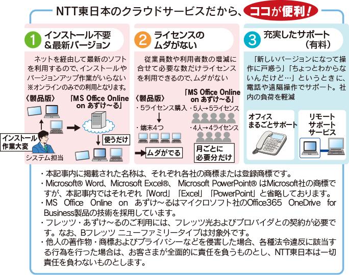 NTT東日本のクラウドサービスだから、インストール不要&最新バージョン、ライセンスのムダがない、充実したサポート(有料)