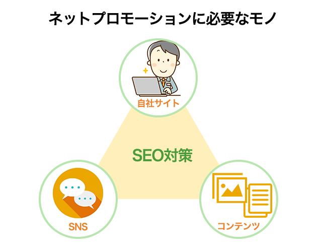 ネットプロモーションの3つの要素