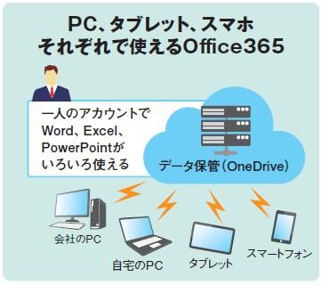 PC、タブレット、スマホ それぞれで使えるOffice 365