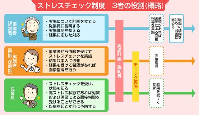 ストレスチェック制度 3者の役割(概略)